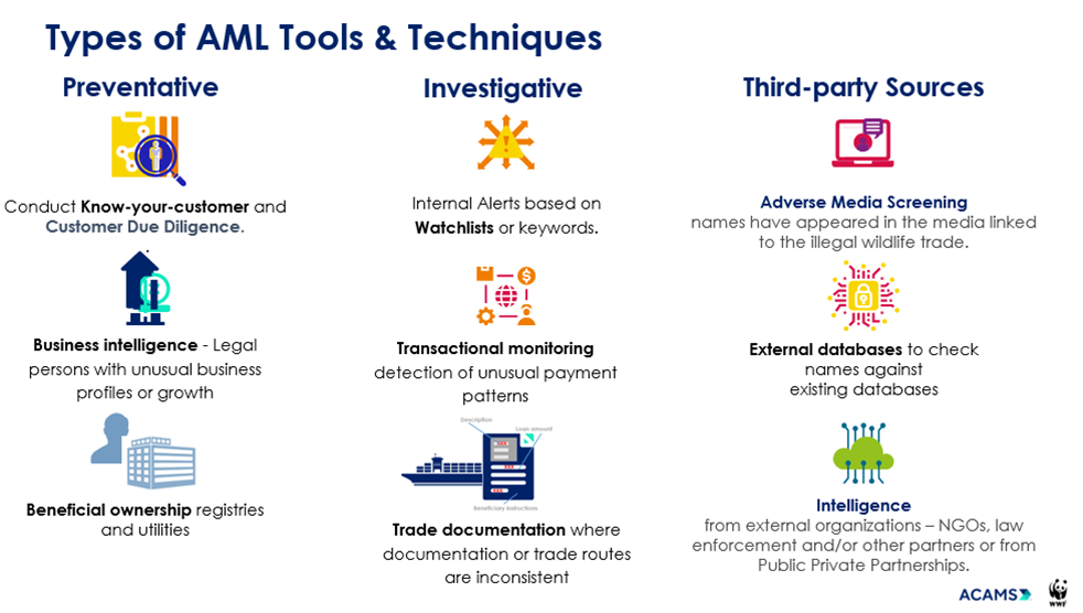 Figure 1. Types of AML tools and techniques that can be leveraged to address illegal wildlife trade and corruption behind conservation crimes. Figure courtesy of ACAMS-WWF.