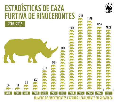 Rhino Poaching Statistics South Africa 2017