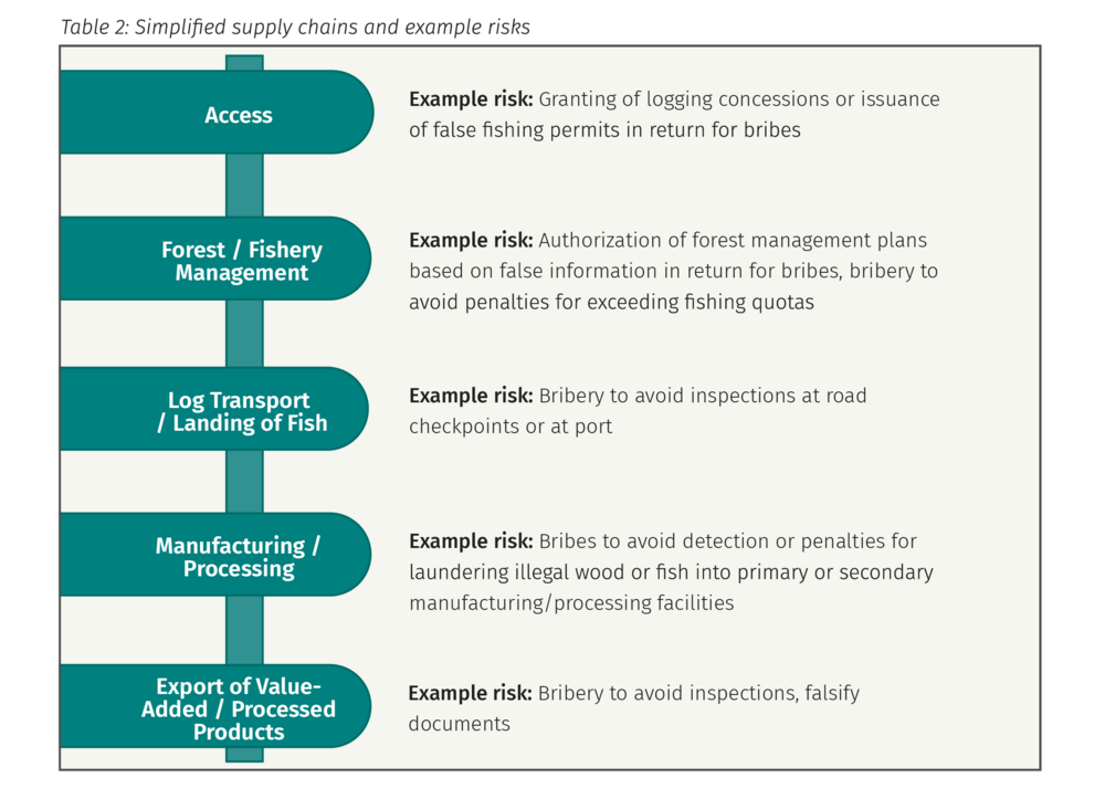 Table 2: Simplified supply chains and example risks